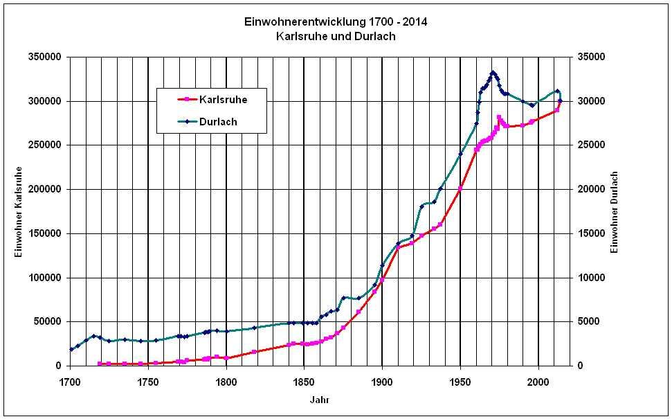 Einwohnerzahl Von Karlsruhe